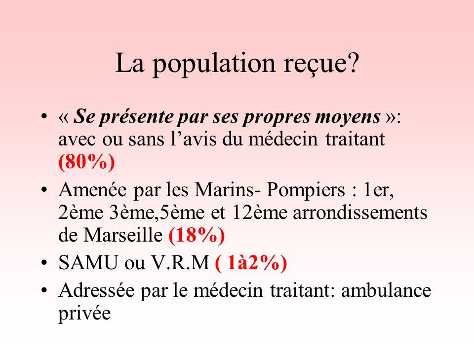 La population reçue? « Se présente par ses propres moyens »: avec ou sans lavis du médecin traitant (80%) Amenée par les Marins- Pompiers : 1er, 2ème