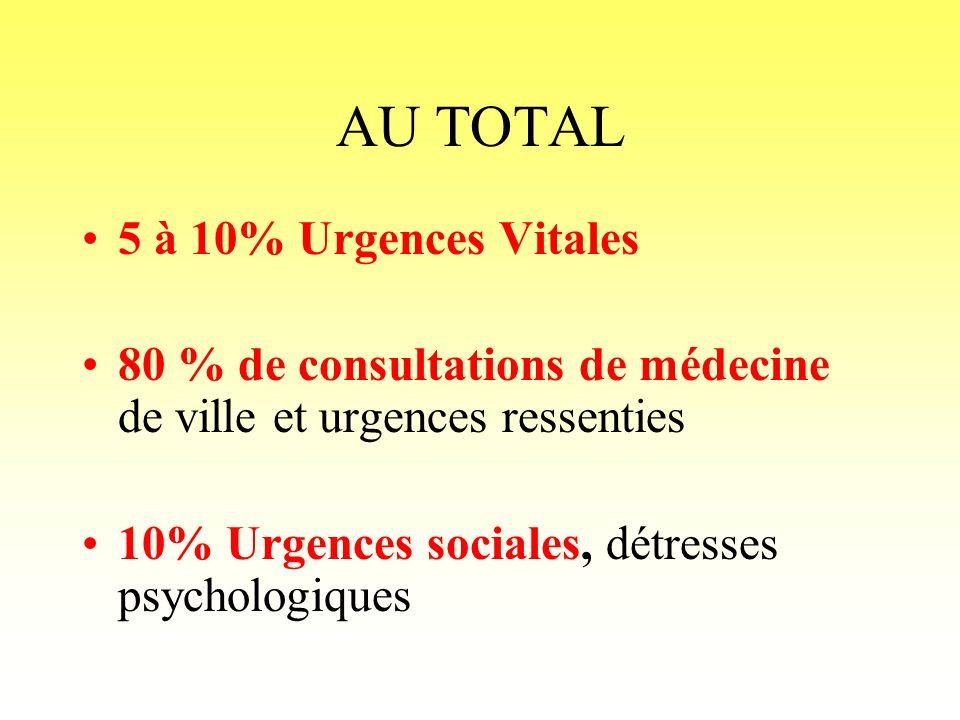 AU TOTAL 5 à 10% Urgences Vitales 80 % de consultations de médecine de ville et urgences ressenties 10% Urgences sociales, détresses psychologiques
