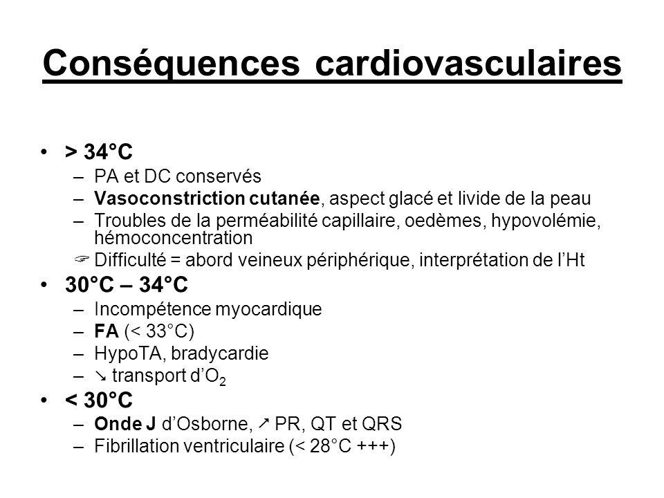 Conséquences cardiovasculaires > 34°C –PA et DC conservés –Vasoconstriction cutanée, aspect glacé et livide de la peau –Troubles de la perméabilité ca