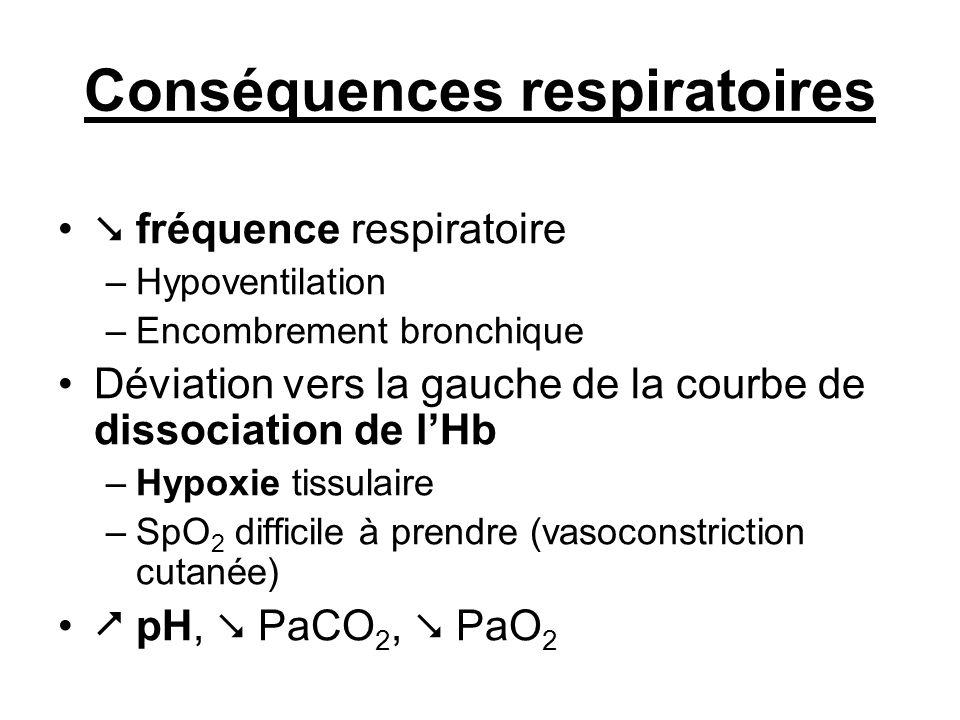Conséquences respiratoires fréquence respiratoire –Hypoventilation –Encombrement bronchique Déviation vers la gauche de la courbe de dissociation de l