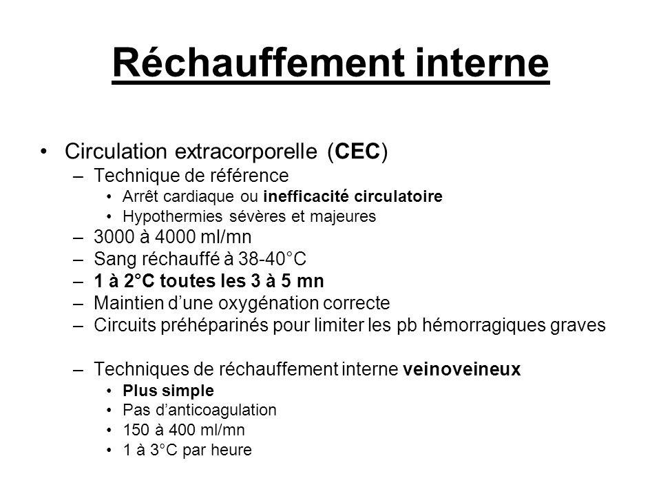Réchauffement interne Circulation extracorporelle (CEC) –Technique de référence Arrêt cardiaque ou inefficacité circulatoire Hypothermies sévères et m