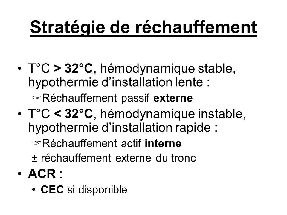 Stratégie de réchauffement T°C > 32°C, hémodynamique stable, hypothermie dinstallation lente : Réchauffement passif externe T°C < 32°C, hémodynamique