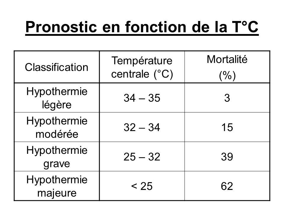 Pronostic en fonction de la T°C Classification Température centrale (°C) Mortalité (%) Hypothermie légère 34 – 353 Hypothermie modérée 32 – 3415 Hypot