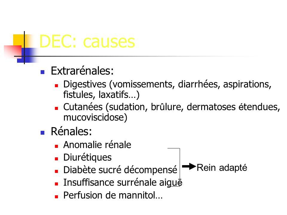DEC: causes Extrarénales: Digestives (vomissements, diarrhées, aspirations, fistules, laxatifs…) Cutanées (sudation, br û lure, dermatoses é tendues, mucoviscidose) Rénales: Anomalie rénale Diurétiques Diabète sucré décompensé Insuffisance surrénale aigu ë Perfusion de mannitol… Rein adapté