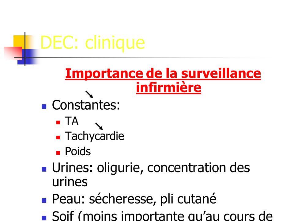 DEC: clinique Importance de la surveillance infirmière Constantes: TA Tachycardie Poids Urines: oligurie, concentration des urines Peau: sécheresse, pli cutané Soif (moins importante quau cours de la DIC)