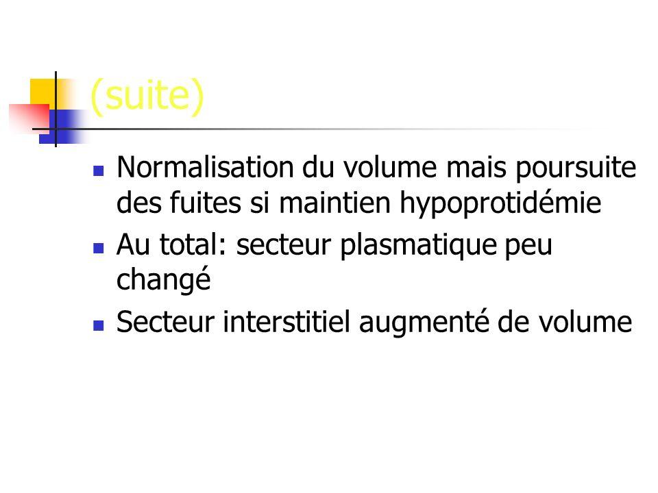 (suite) Normalisation du volume mais poursuite des fuites si maintien hypoprotidémie Au total: secteur plasmatique peu changé Secteur interstitiel aug