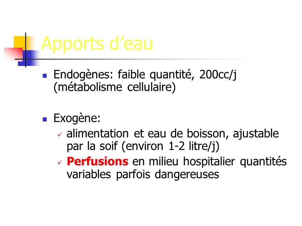 Apports deau Endogènes: faible quantité, 200cc/j (métabolisme cellulaire) Exogène: alimentation et eau de boisson, ajustable par la soif (environ 1-2