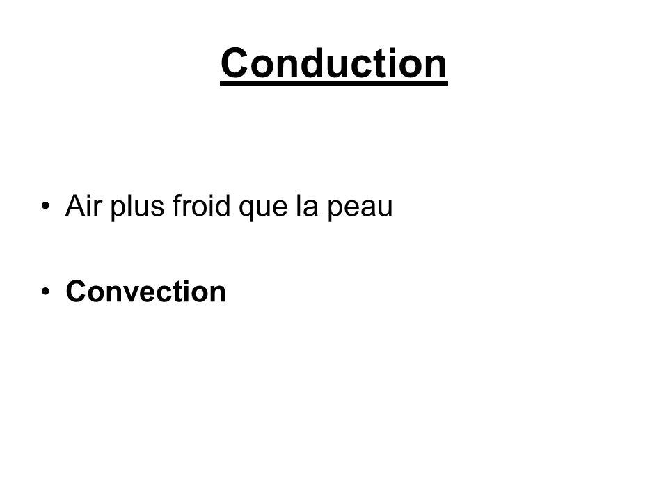 Conduction Air plus froid que la peau Convection