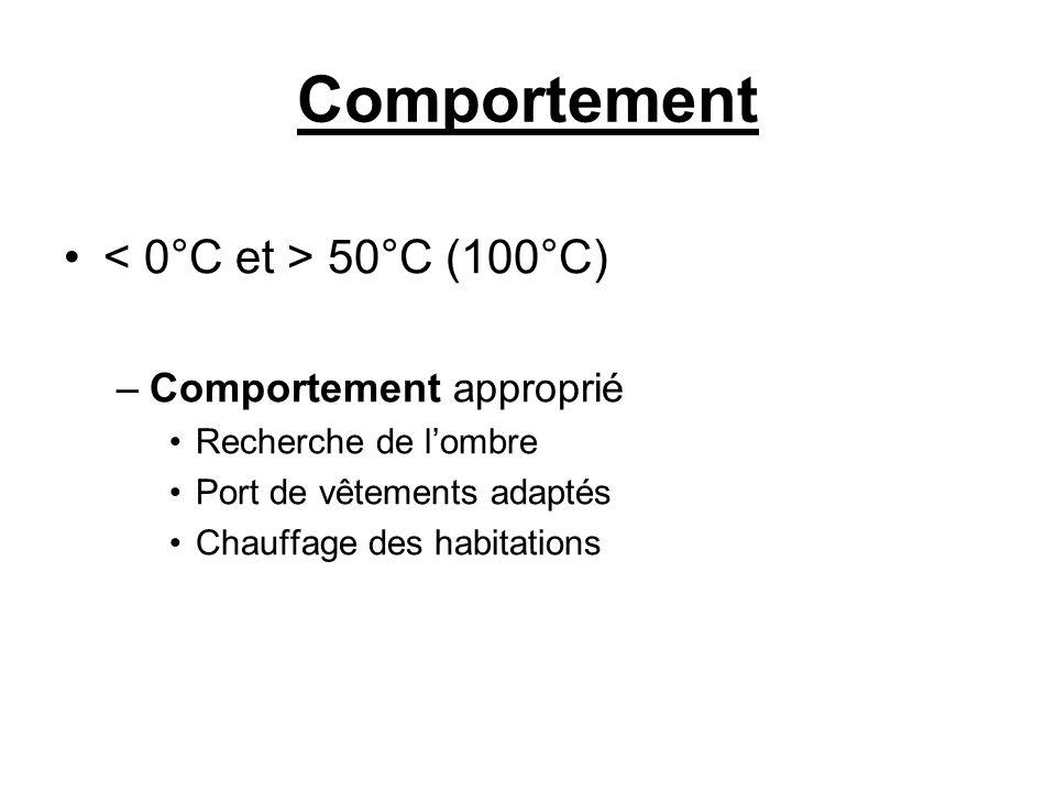 Comportement 50°C (100°C) –Comportement approprié Recherche de lombre Port de vêtements adaptés Chauffage des habitations