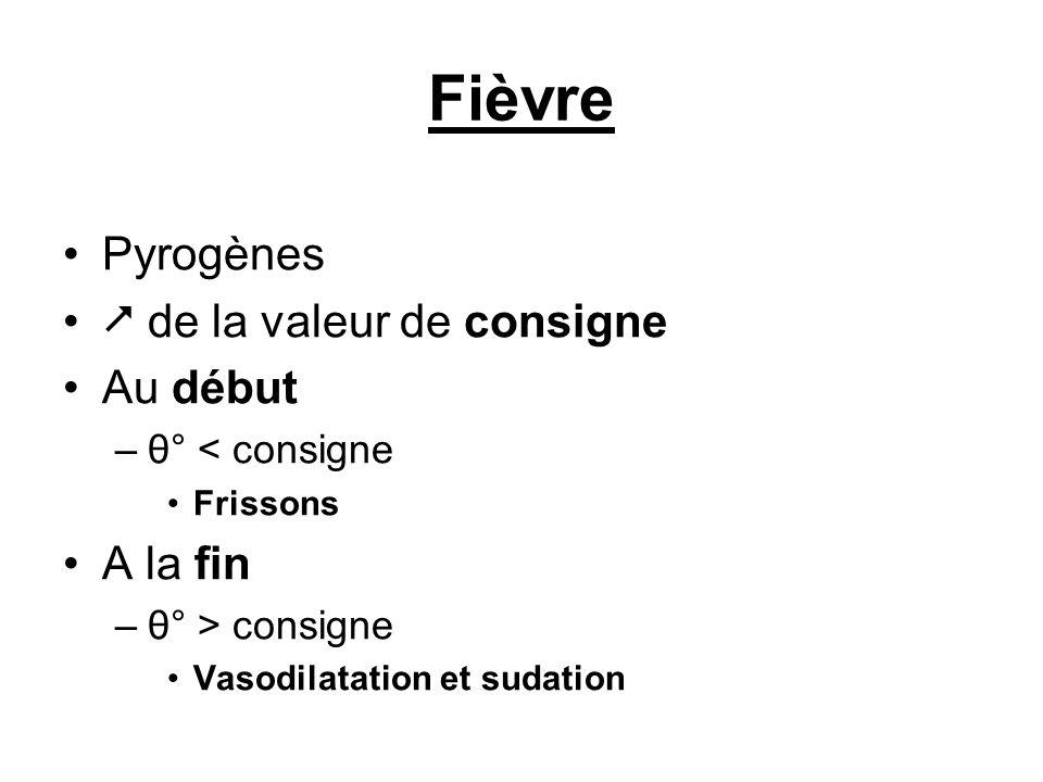 Fièvre Pyrogènes de la valeur de consigne Au début –θ° < consigne Frissons A la fin –θ° > consigne Vasodilatation et sudation