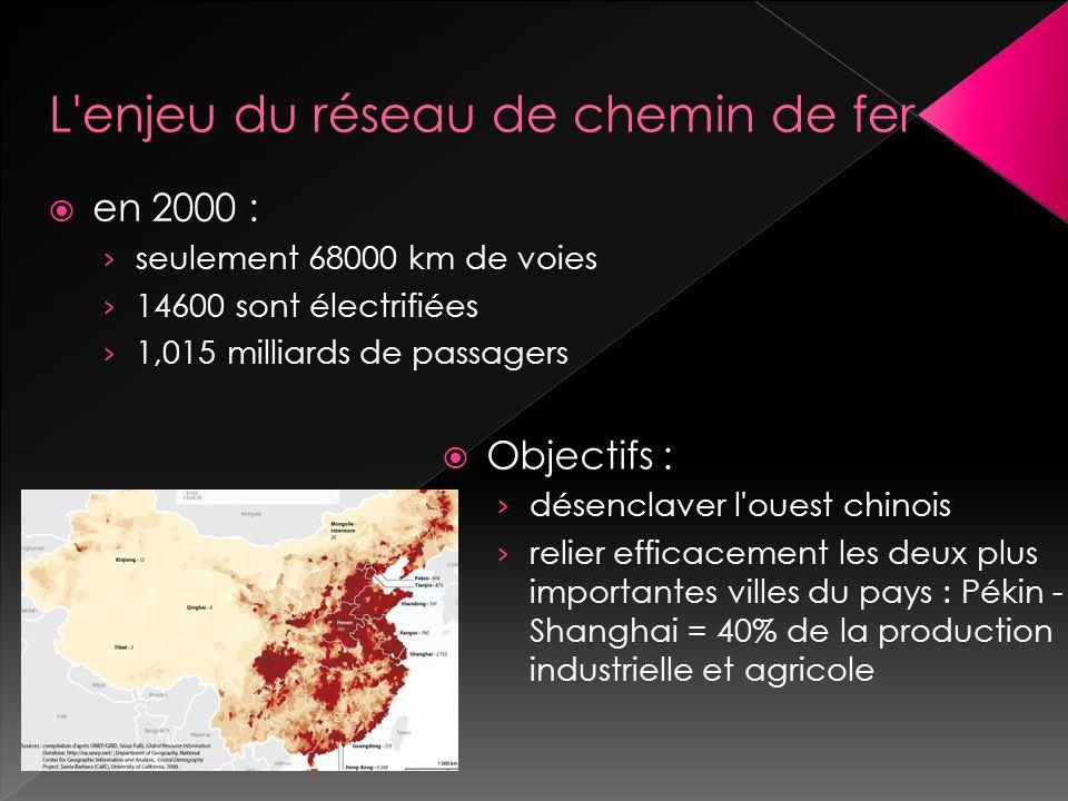 en 2000 : seulement 68000 km de voies 14600 sont électrifiées 1,015 milliards de passagers Objectifs : désenclaver l ouest chinois relier efficacement les deux plus importantes villes du pays : Pékin - Shanghai = 40% de la production industrielle et agricole