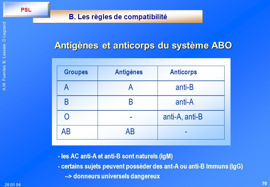 28 01 04 A.M. Fuentes B. Lassale D Legrand - les AC anti-A et anti-B sont naturels (IgM) - certains sujets peuvent posséder des ant-A ou anti-B Immuns