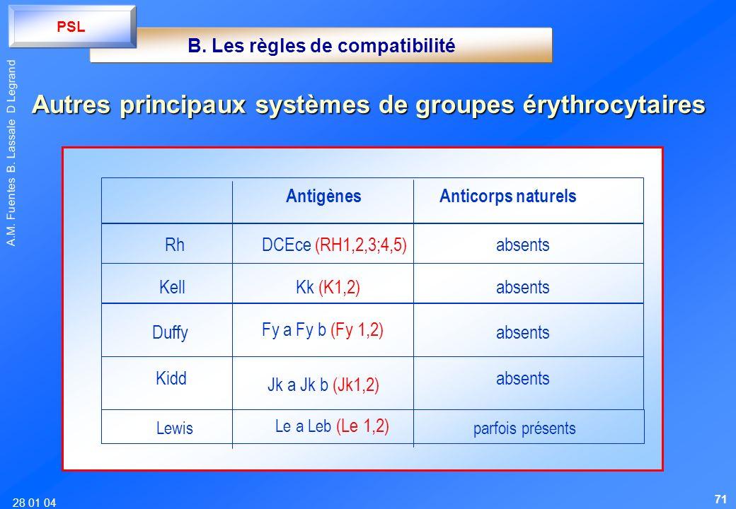 28 01 04 A.M. Fuentes B. Lassale D Legrand Autres principaux systèmes de groupes érythrocytaires AntigènesAnticorps naturels RhDCEce (RH1,2,3;4,5)abse