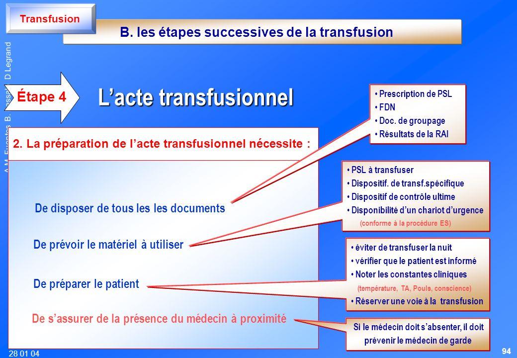 28 01 04 A.M. Fuentes B. Lassale D Legrand De disposer de tous les les documents De prévoir le matériel à utiliser De préparer le patient De sassurer