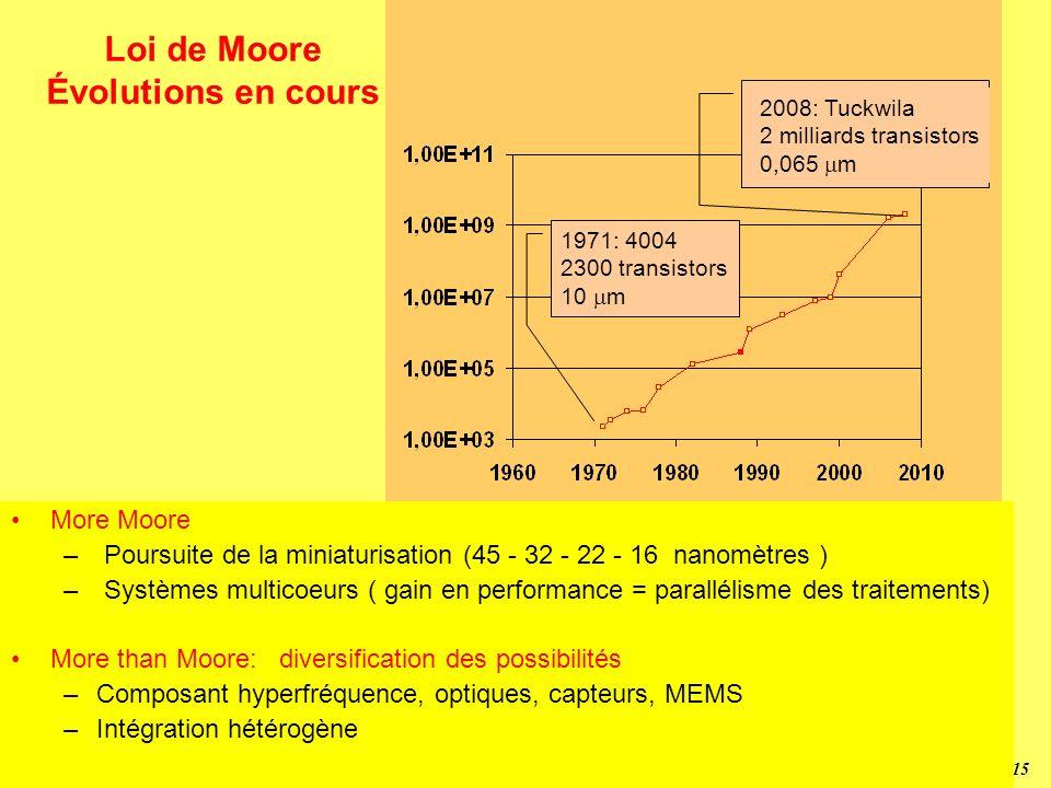 14 Triode 1907 par Lee de Forest CNN Transistor 1947 J. Bardeen, W. Brattain, W. Shocley Relais vers 1830 par Joseph Henry Circuit Intégré 1959 par Ja