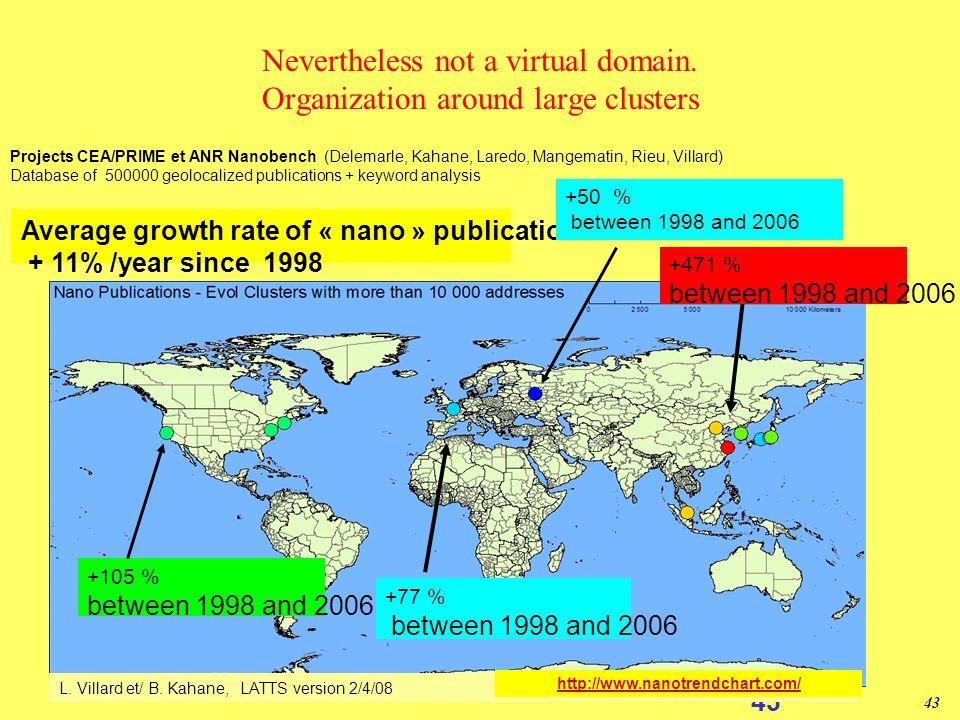 42 Nanosciences et nanotechnologies: Une construction efficace Ca nest pas une discipline Unification de domaines variés autour dune échelle de longue