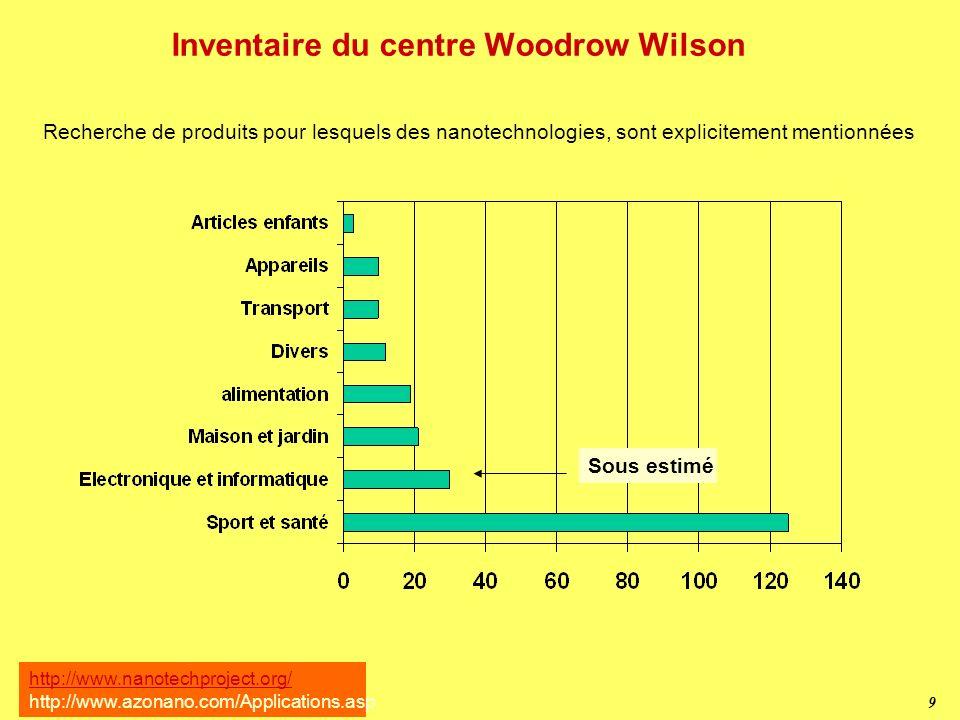 9 Inventaire du centre Woodrow Wilson Recherche de produits pour lesquels des nanotechnologies, sont explicitement mentionnées http://www.nanotechproject.org/ http://www.azonano.com/Applications.asp Sous estimé