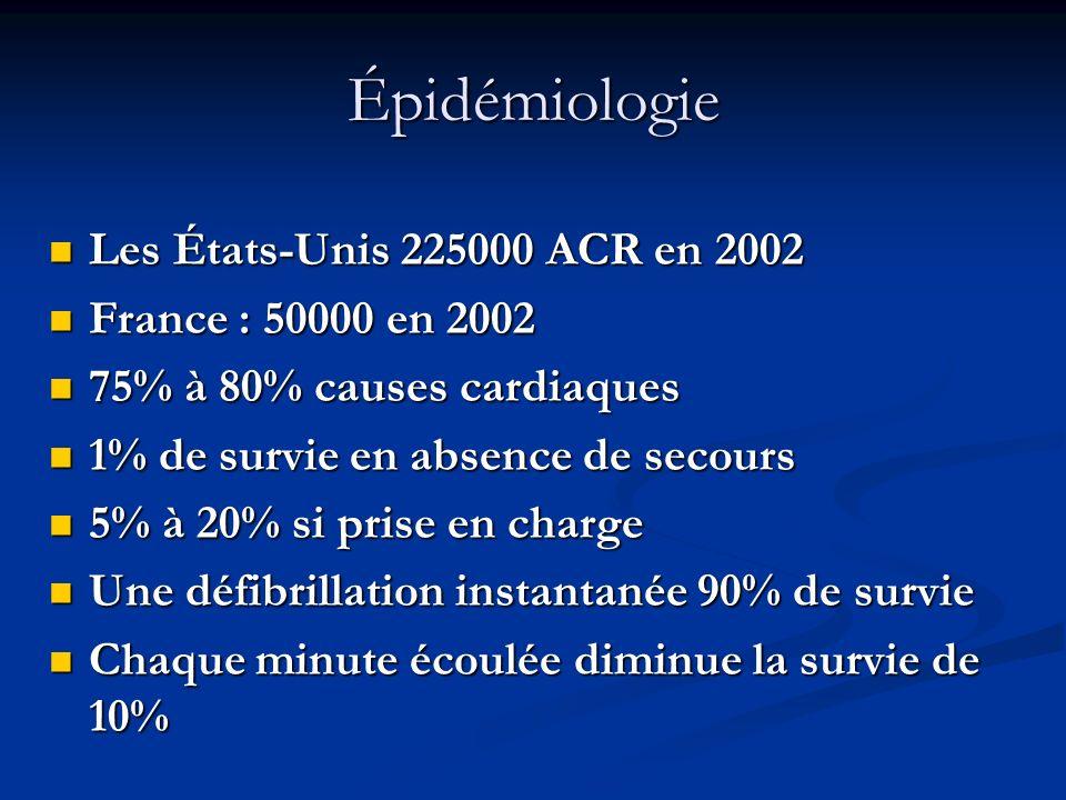 Épidémiologie Les États-Unis 225000 ACR en 2002 Les États-Unis 225000 ACR en 2002 France : 50000 en 2002 France : 50000 en 2002 75% à 80% causes cardi