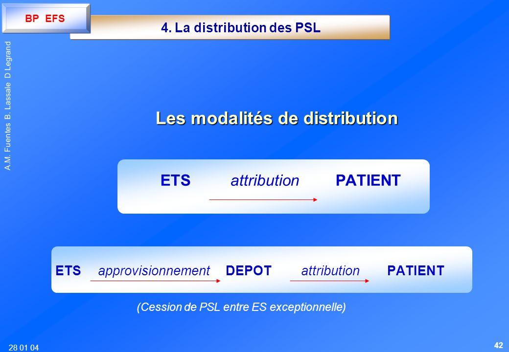28 01 04 A.M. Fuentes B. Lassale D Legrand 4. La distribution des PSL Les modalités de distribution ETSattributionPATIENT ETS approvisionnement DEPOTa