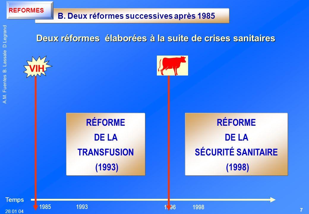 28 01 04 A.M. Fuentes B. Lassale D Legrand 1985 1996 1993 1998 Temps RÉFORME DE LA SÉCURITÉ SANITAIRE (1998) VIH RÉFORME DE LA TRANSFUSION (1993) B. D