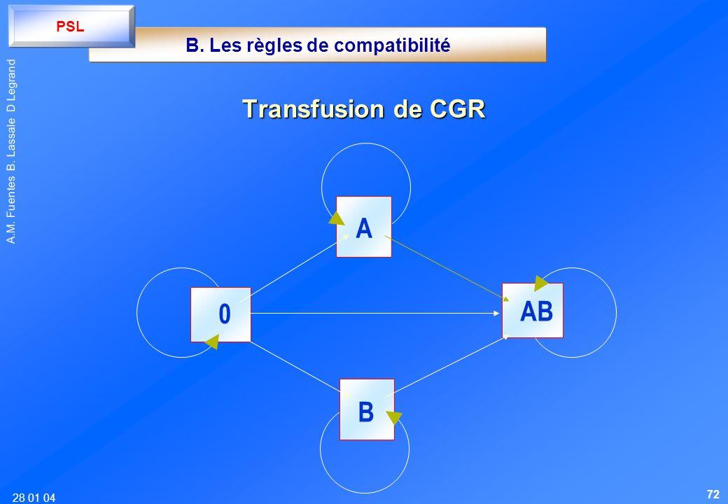 28 01 04 A.M. Fuentes B. Lassale D Legrand Transfusion de CGR A AB 0 B B. Les règles de compatibilité PSL 72
