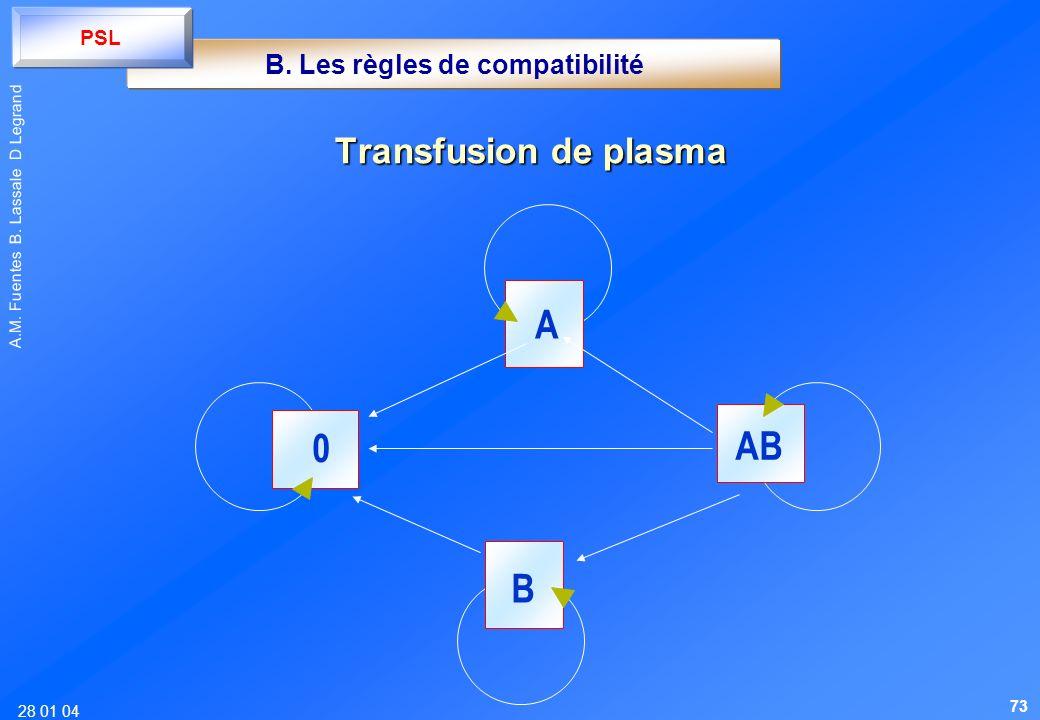 28 01 04 A.M. Fuentes B. Lassale D Legrand Transfusion de plasma A AB 0 B B. Les règles de compatibilité PSL 73