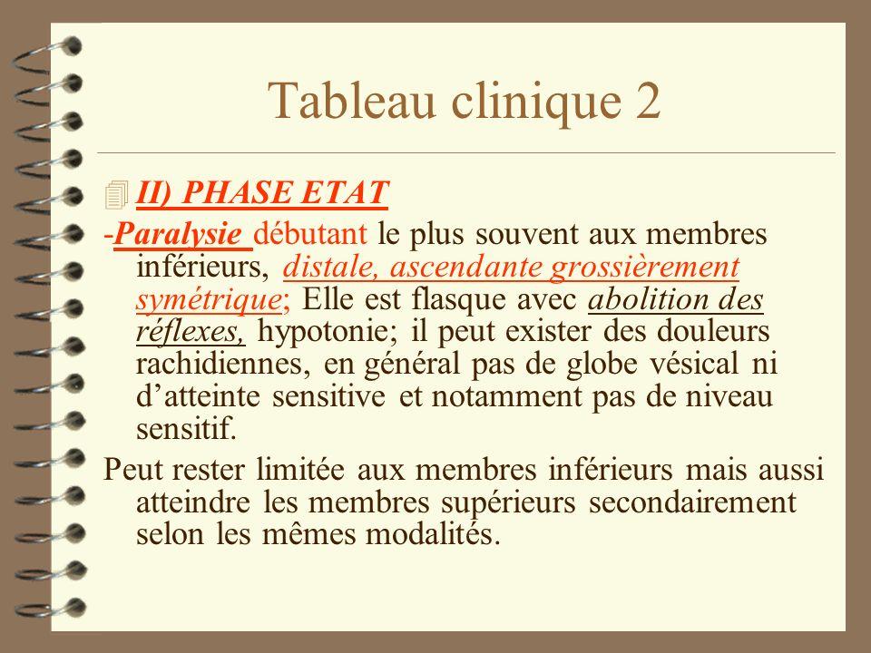 Tableau clinique 2 4 II) PHASE ETAT -Paralysie débutant le plus souvent aux membres inférieurs, distale, ascendante grossièrement symétrique; Elle est