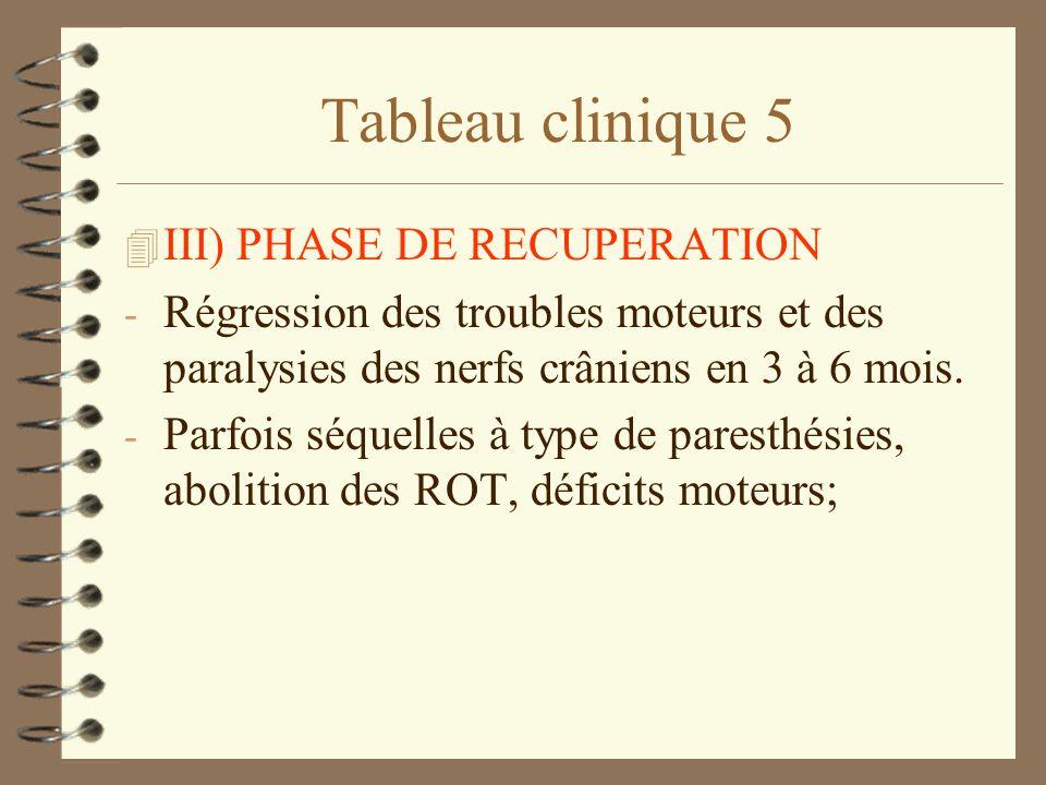 Tableau clinique 5 4 III) PHASE DE RECUPERATION - Régression des troubles moteurs et des paralysies des nerfs crâniens en 3 à 6 mois. - Parfois séquel