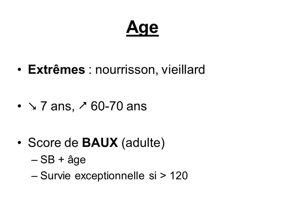 Age Extrêmes : nourrisson, vieillard 7 ans, 60-70 ans Score de BAUX (adulte) –SB + âge –Survie exceptionnelle si > 120