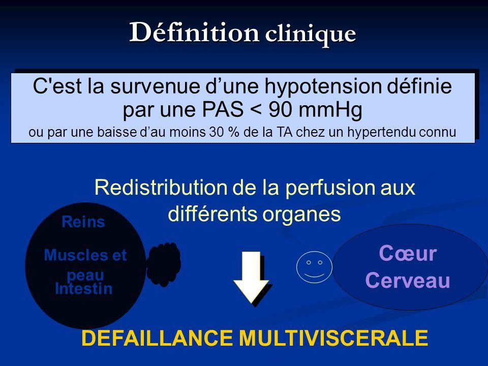 Définition clinique C'est la survenue dune hypotension définie par une PAS < 90 mmHg ou par une baisse dau moins 30 % de la TA chez un hypertendu conn