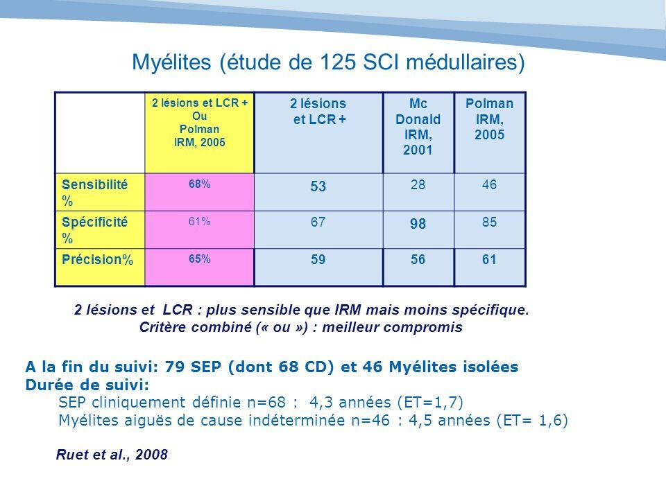 Myélites (étude de 125 SCI médullaires) 2 lésions et LCR + Ou Polman IRM, 2005 2 lésions et LCR + Mc Donald IRM, 2001 Polman IRM, 2005 Sensibilité % 6