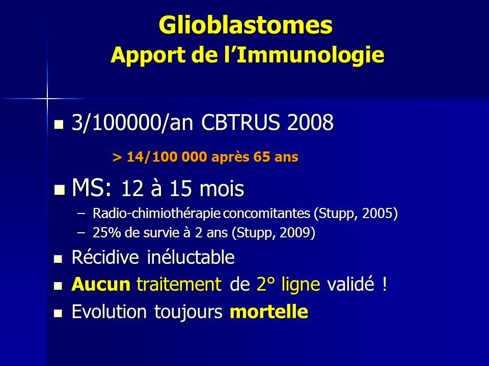 Glioblastomes Apport de lImmunologie 3/100000/an CBTRUS 2008 3/100000/an CBTRUS 2008 > 14/100 000 après 65 ans > 14/100 000 après 65 ans MS: 12 à 15 m