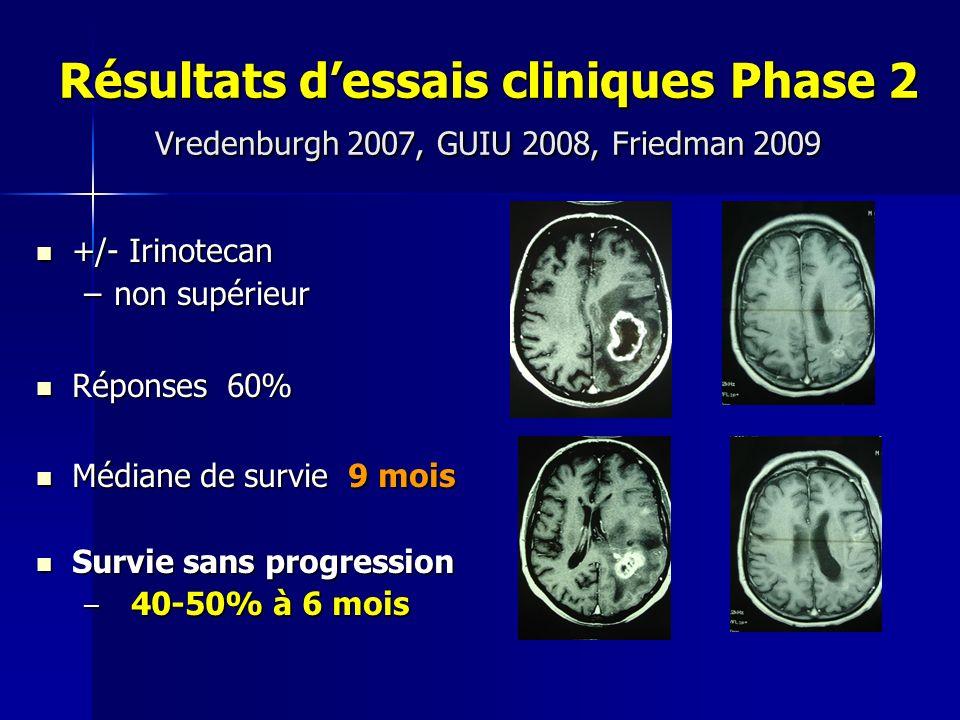 Résultats dessais cliniques Phase 2 Vredenburgh 2007, GUIU 2008, Friedman 2009 +/- Irinotecan +/- Irinotecan –non supérieur Réponses 60% Réponses 60%