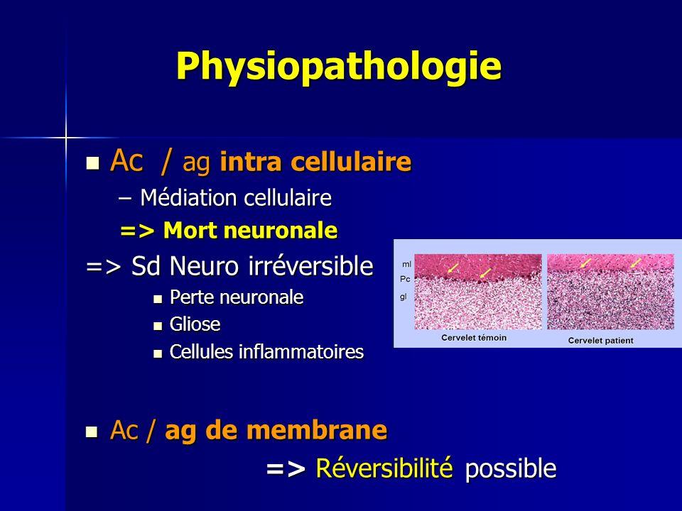 Physiopathologie Physiopathologie Ac / ag intra cellulaire Ac / ag intra cellulaire –Médiation cellulaire => Mort neuronale => Sd Neuro irréversible P