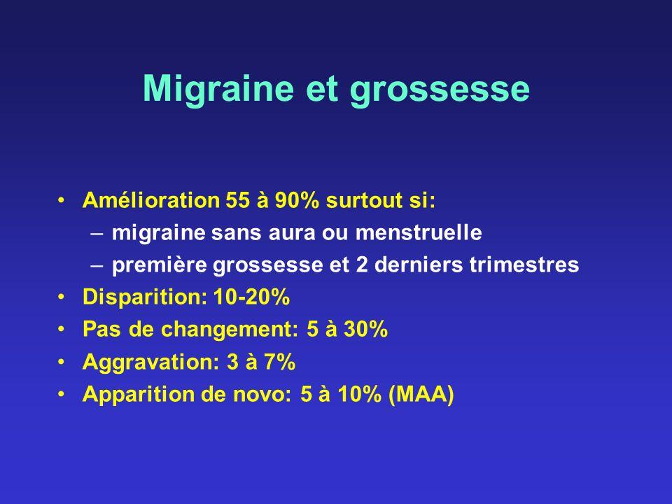 Migraine et grossesse Amélioration 55 à 90% surtout si: –migraine sans aura ou menstruelle –première grossesse et 2 derniers trimestres Disparition: 1