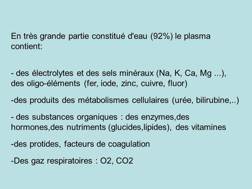 En très grande partie constitué d'eau (92%) le plasma contient: - des électrolytes et des sels minéraux (Na, K, Ca, Mg...), des oligo-éléments (fer, i