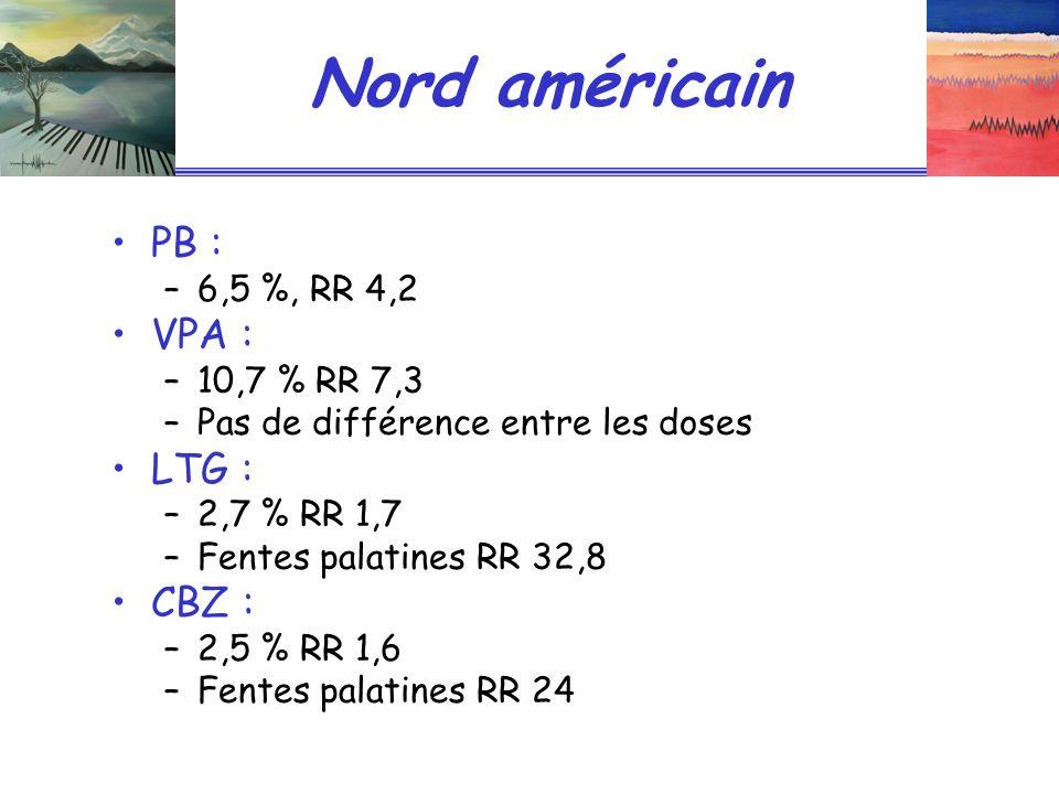 Nord américain PB : –6,5 %, RR 4,2 VPA : –10,7 % RR 7,3 –Pas de différence entre les doses LTG : –2,7 % RR 1,7 –Fentes palatines RR 32,8 CBZ : –2,5 % RR 1,6 –Fentes palatines RR 24
