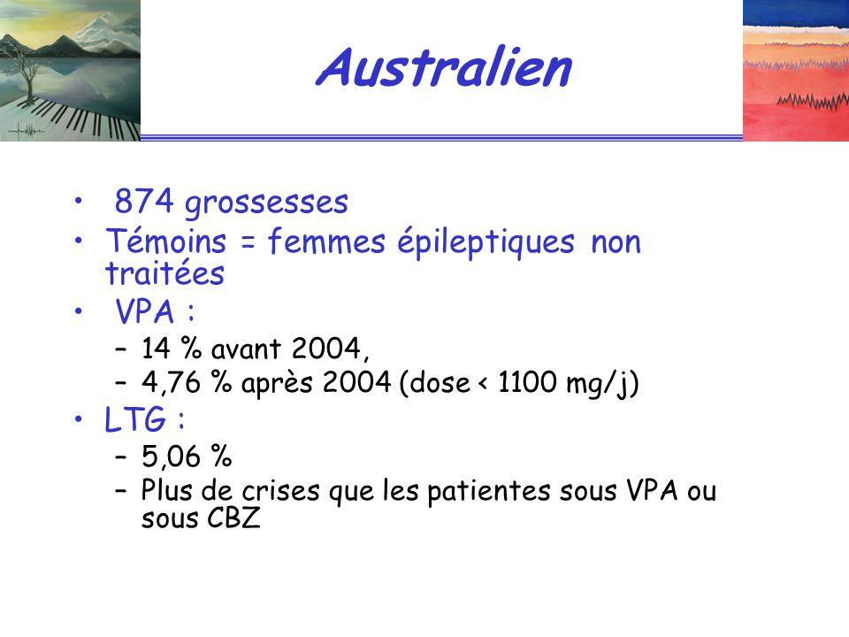 Australien 874 grossesses Témoins = femmes épileptiques non traitées VPA : –14 % avant 2004, –4,76 % après 2004 (dose < 1100 mg/j) LTG : –5,06 % –Plus de crises que les patientes sous VPA ou sous CBZ