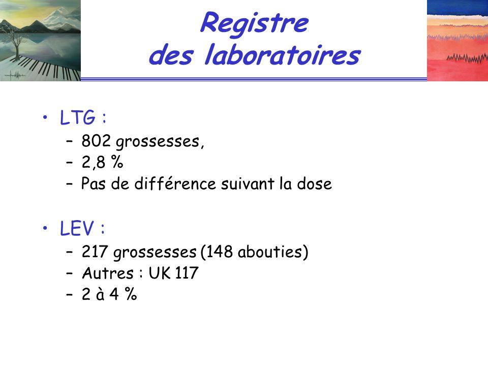 Registre des laboratoires LTG : –802 grossesses, –2,8 % –Pas de différence suivant la dose LEV : –217 grossesses (148 abouties) –Autres : UK 117 –2 à 4 %