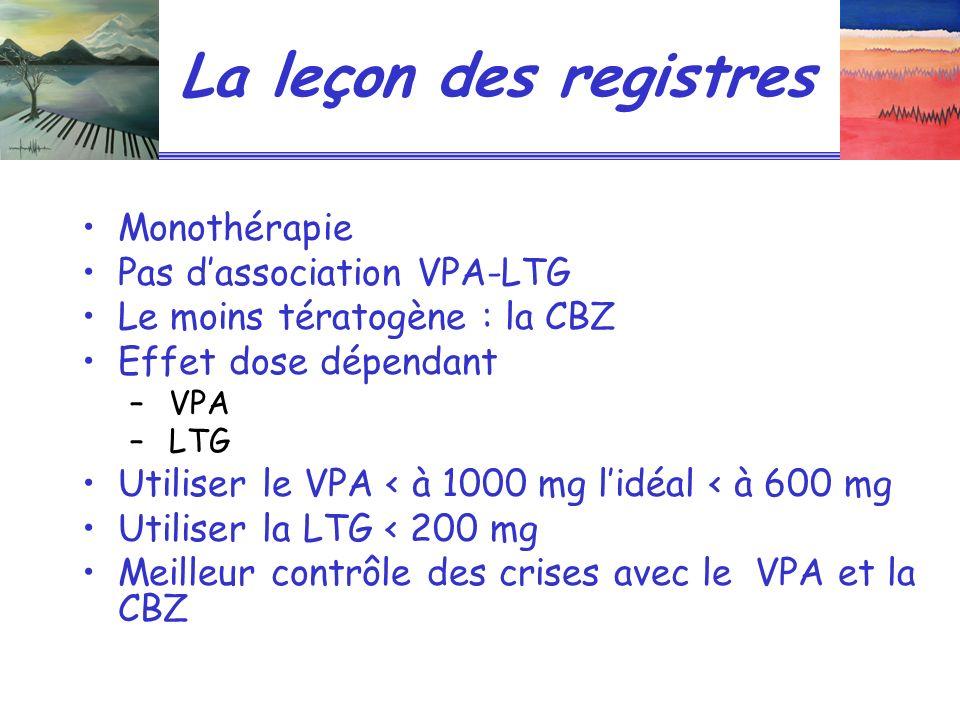 La leçon des registres Monothérapie Pas dassociation VPA-LTG Le moins tératogène : la CBZ Effet dose dépendant – VPA – LTG Utiliser le VPA < à 1000 mg lidéal < à 600 mg Utiliser la LTG < 200 mg Meilleur contrôle des crises avec le VPA et la CBZ