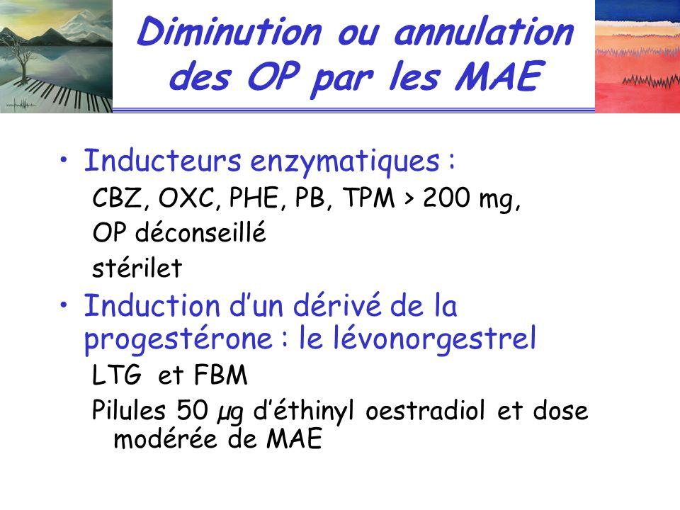 Diminution ou annulation des OP par les MAE Inducteurs enzymatiques : CBZ, OXC, PHE, PB, TPM > 200 mg, OP déconseillé stérilet Induction dun dérivé de la progestérone : le lévonorgestrel LTG et FBM Pilules 50 µg déthinyl oestradiol et dose modérée de MAE