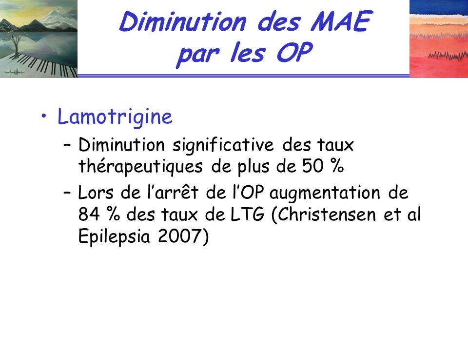 Diminution des MAE par les OP Lamotrigine –Diminution significative des taux thérapeutiques de plus de 50 % –Lors de larrêt de lOP augmentation de 84 % des taux de LTG (Christensen et al Epilepsia 2007)
