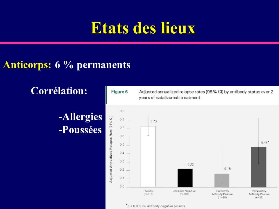 Etats des lieux Anticorps: 6 % permanents Corrélation: -Allergies -Poussées