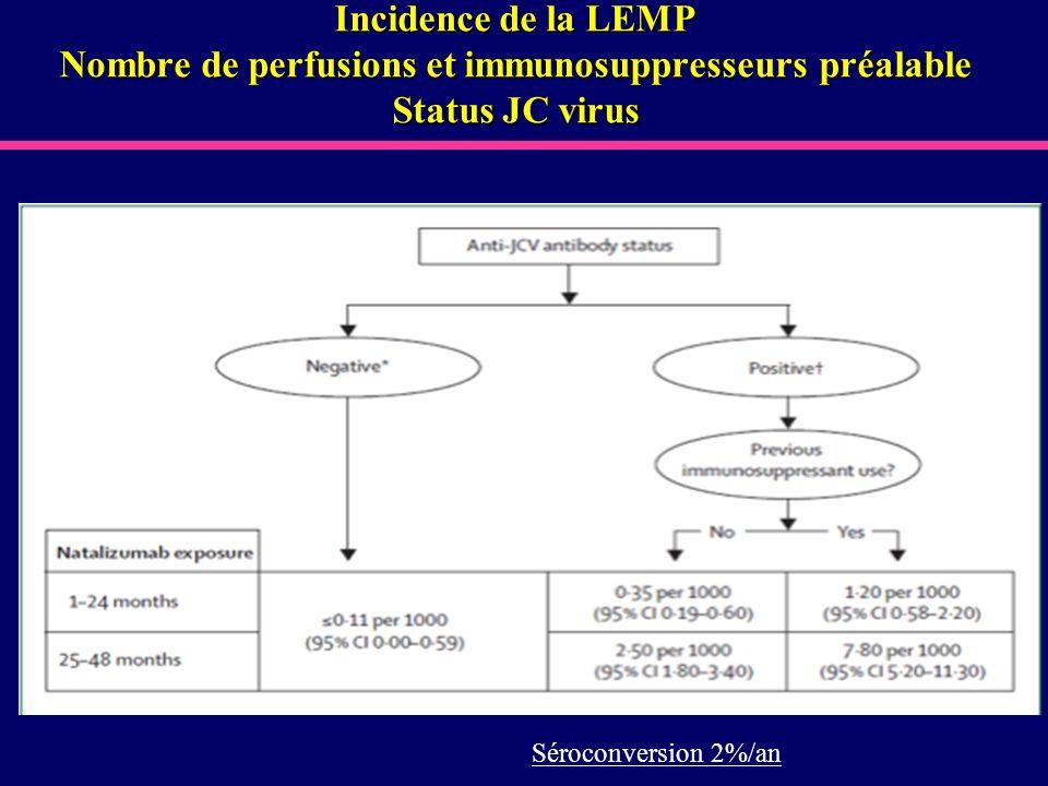 Séroconversion 2%/an Incidence de la LEMP Nombre de perfusions et immunosuppresseurs préalable Status JC virus