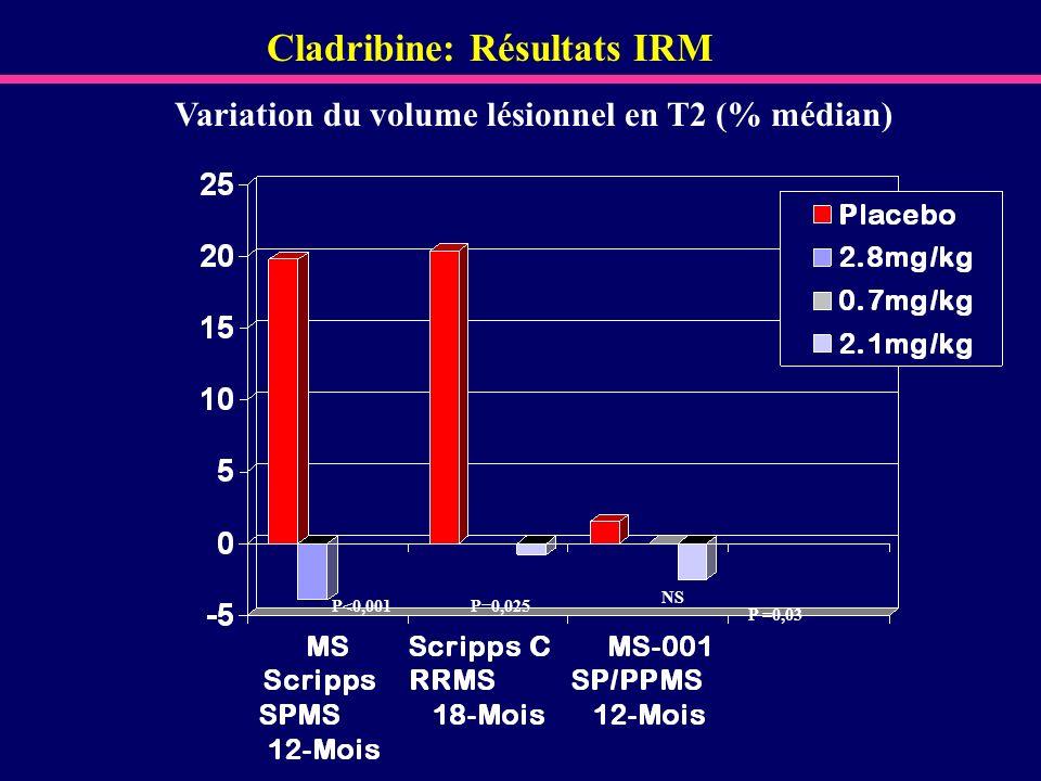 Cladribine: Résultats IRM Variation du volume lésionnel en T2 (% médian) P<0,001P=0,025 NS P =0,03