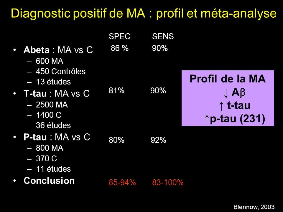 Diagnostic positif de MA : profil et méta-analyse Abeta : MA vs C –600 MA –450 Contrôles –13 études T-tau : MA vs C –2500 MA –1400 C –36 études P-tau