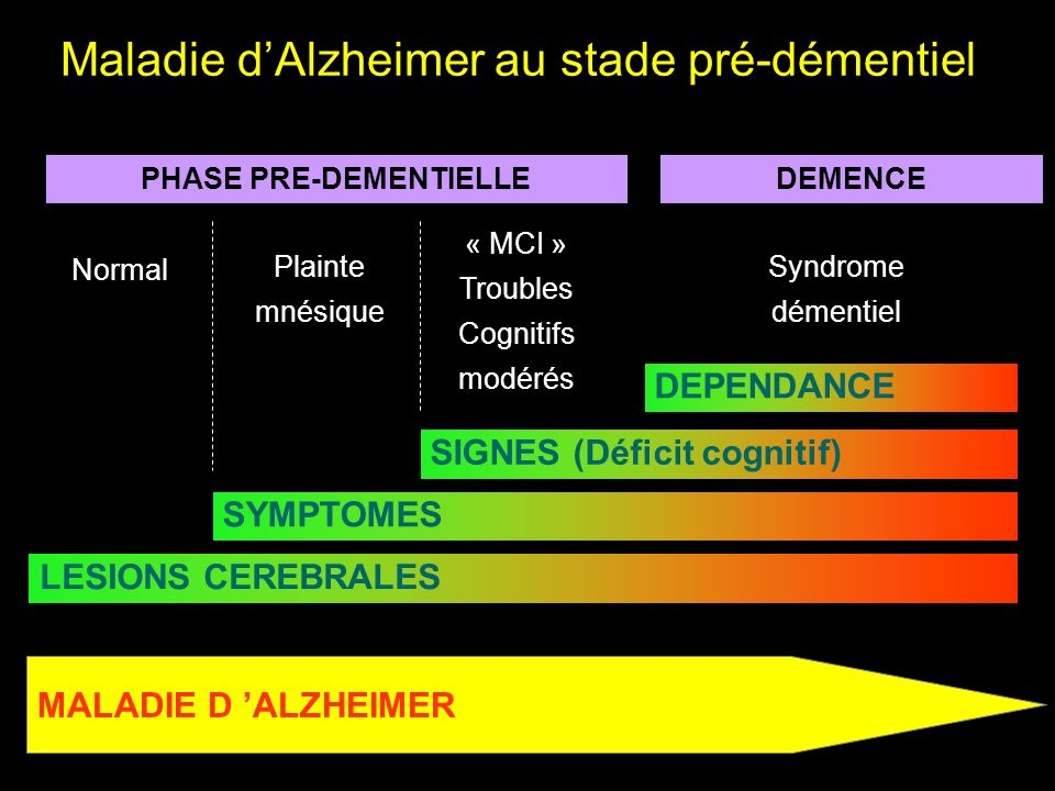 MALADIE D ALZHEIMER SIGNES (Déficit cognitif) DEPENDANCE SYMPTOMES LESIONS CEREBRALES PHASE PRE-DEMENTIELLEDEMENCE Plainte mnésique « MCI » Troubles C
