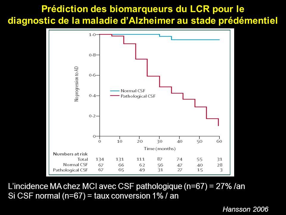 Lincidence MA chez MCI avec CSF pathologique (n=67) = 27% /an Si CSF normal (n=67) = taux conversion 1% / an Prédiction des biomarqueurs du LCR pour l