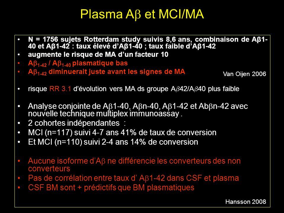 Plasma A et MCI/MA N = 1756 sujets Rotterdam study suivis 8,6 ans, combinaison de Aβ1- 40 et Aβ1-42 : taux élevé dAβ1-40 ; taux faible dAβ1-42 augment