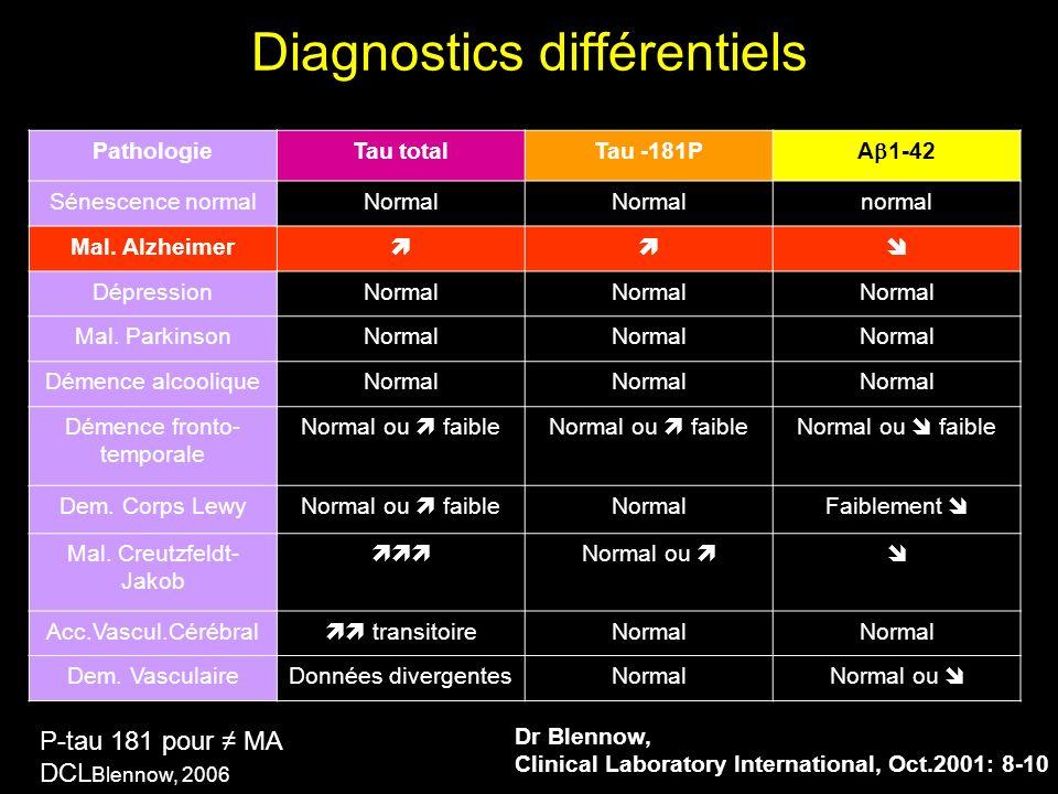 Dr Blennow, Clinical Laboratory International, Oct.2001: 8-10 Diagnostics différentiels PathologieTau totalTau -181P A 1-42 Sénescence normalNormal no